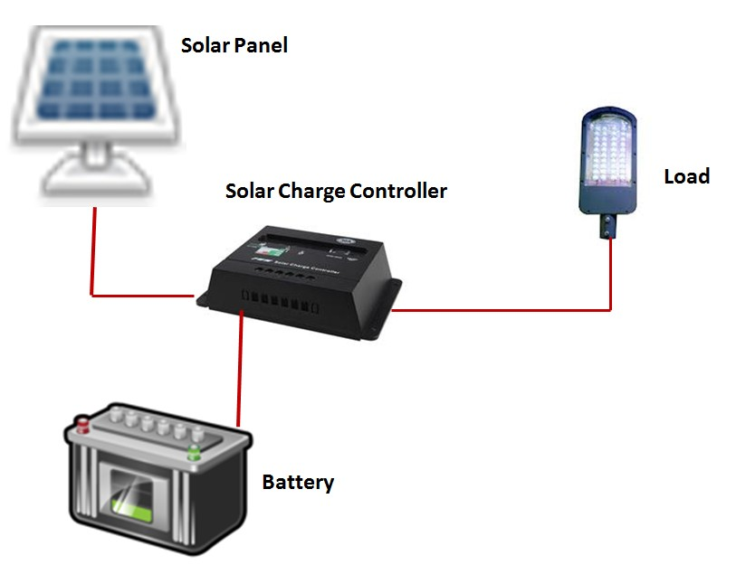 Convert Your Existing Inverter & Battery Into Solar Inverter & Battery