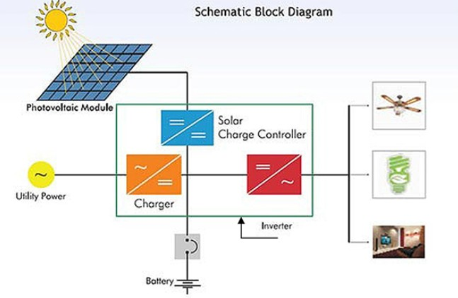 How does a Solar Inverter Work