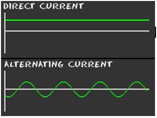 ac-dc current